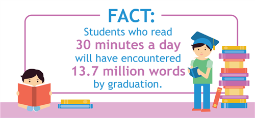 fact: Students who read 30 minutes a day will have encountered 13.7 million words by graduation