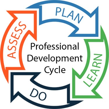 Image of Professional Development Cycle
